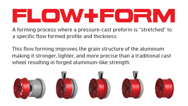 HRE Rotary forged Flow Form Process Info