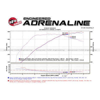 aFe Power Takeda Dual Catback Exhaust for Nissan R35 Skyline GT-R Dyno