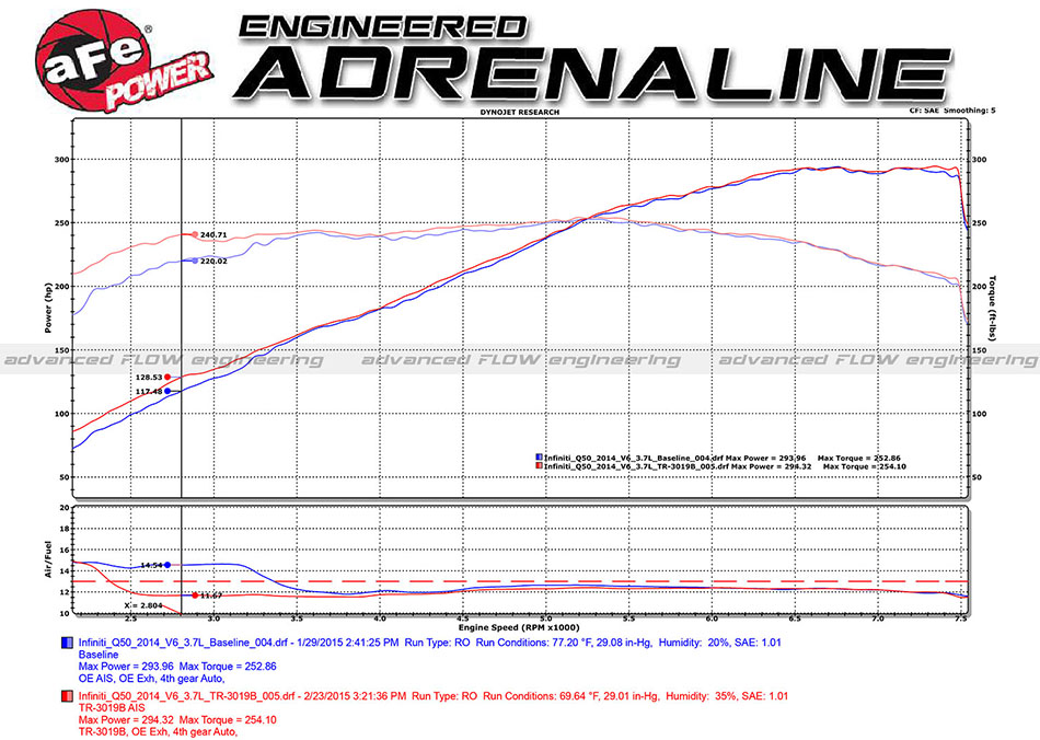 aFe Power Takeda Stage 2 Intake Dyno