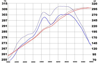 Intake System Upgrades Graph Comparison
