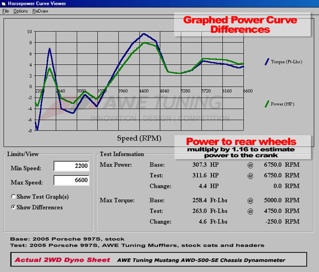 Dyno AWE Tuning Mufflers vs Stock Mufflers Graphed Differences on Porsche 997