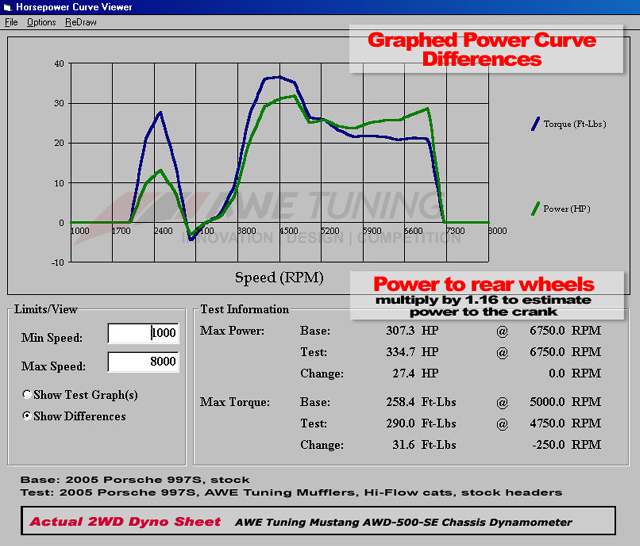 Dyno AWE Tuning Mufflers and Hi-Flow Cats vs Stock Graphed on Porsche 997
