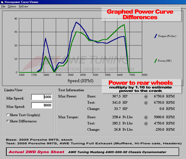 Dyno AWE Tuning Mufflers, Hi-Flow Cats, and Headers vs Stock Graphed on Porsche 997