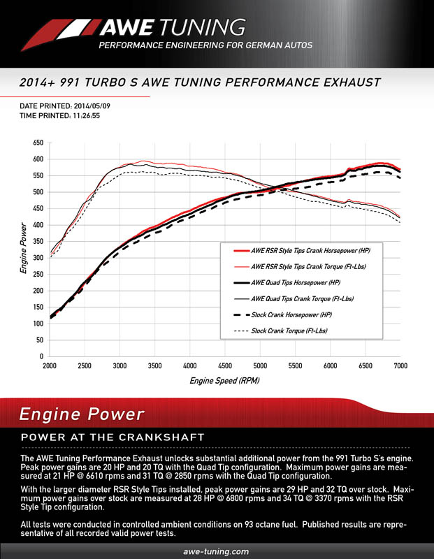 Porsche AWE Tuning Exhaust Dyno Sheet