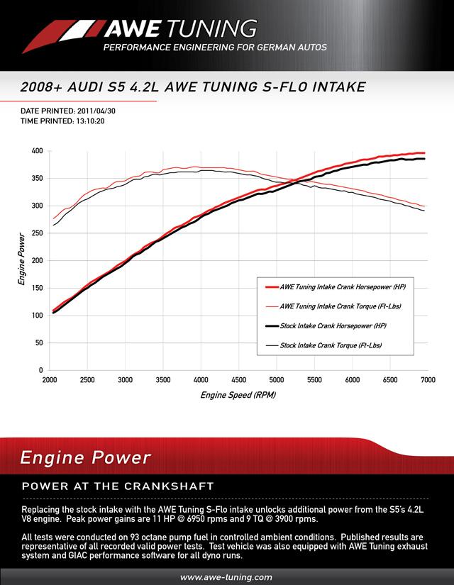 AWE Tuning 4.2L S-Flo Intake Audi B8 S5