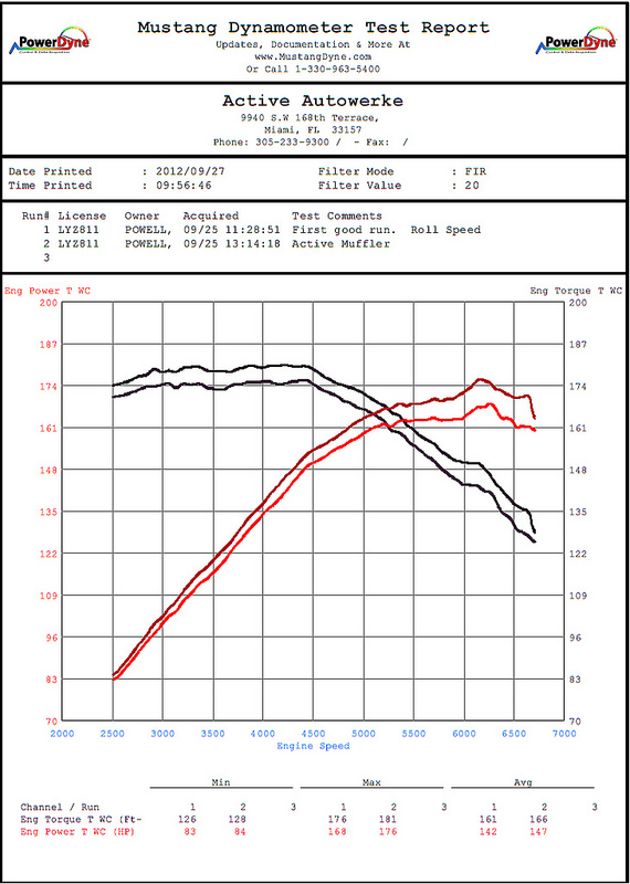 Active Autowerke Exhaust E9X Dyno