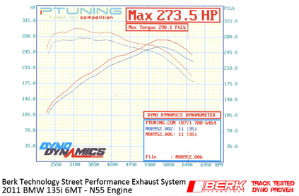 Berk Technology BMW 135i Exhaust results graph