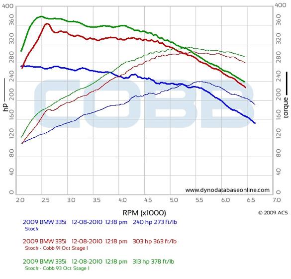 Cobb AccessPORT ECU Flash Tuner BMW N54 135i/335i/535i/1M/Z4 (AP-BMW-001)