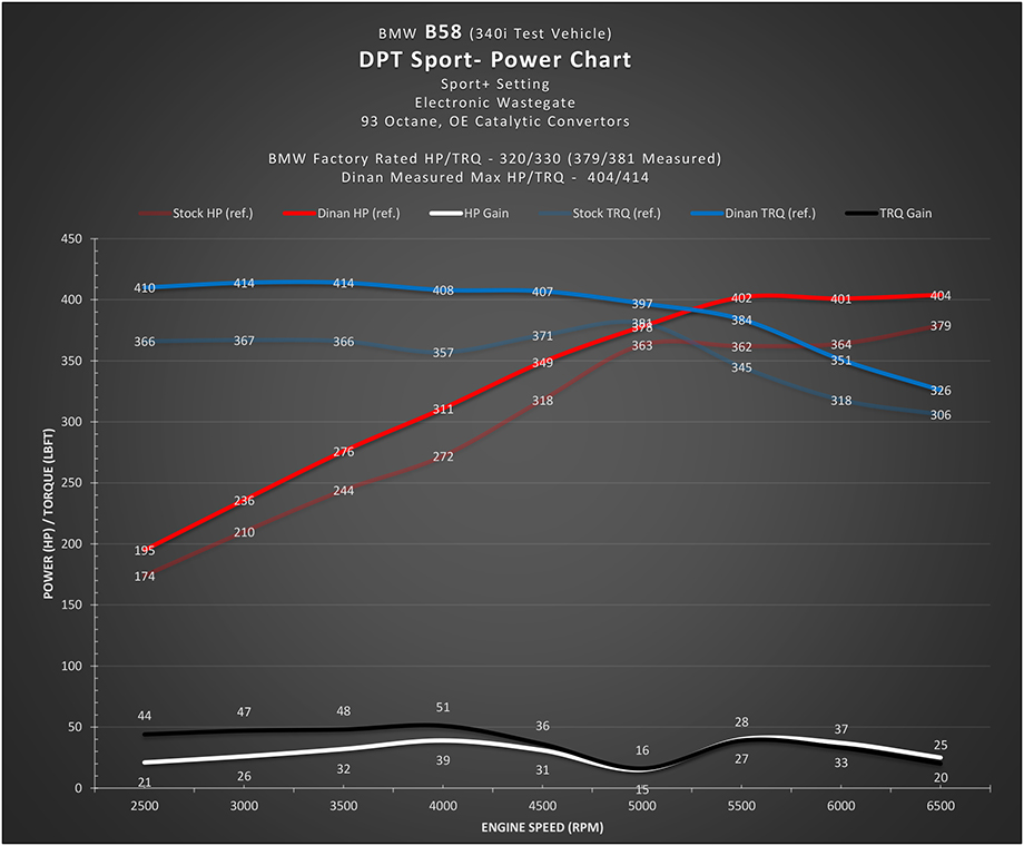 Dinantronics Power Chart BMW B58 Engine