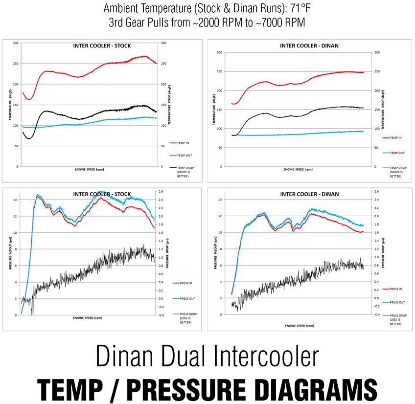 Dinan High Performance Dual Core Intercooler Temp Diagram