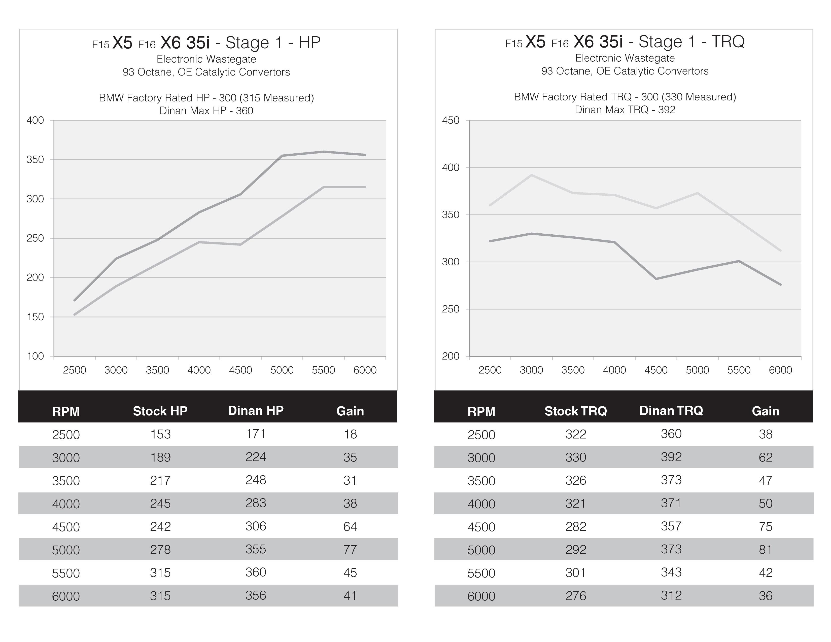 dinan x5 x6 35i dyno results