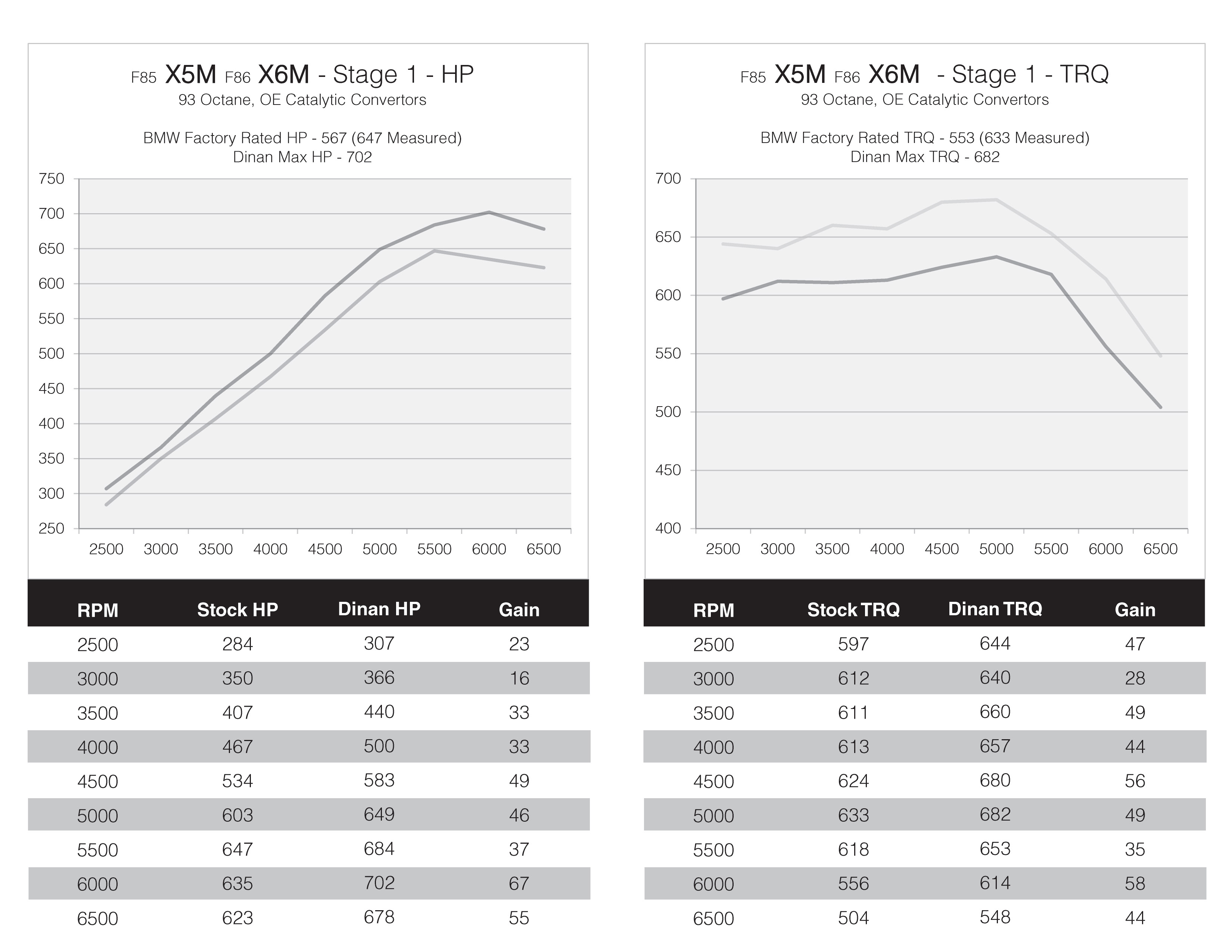 x5m x6m dinan stage one performance tuner dyno results