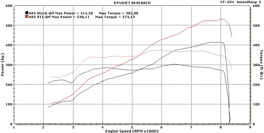 ESS Tuning VT1-635 Supercharger Gen 2 Dyno