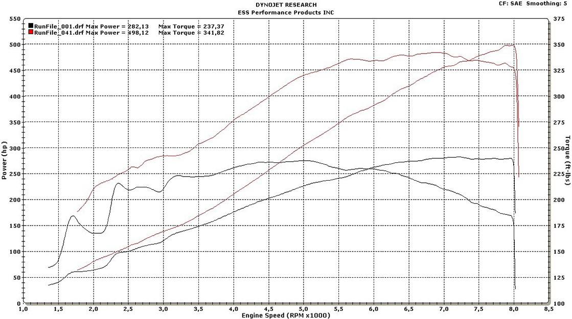 ESS  Tuning VT2-575 Supercharger Gen 3 Dyno