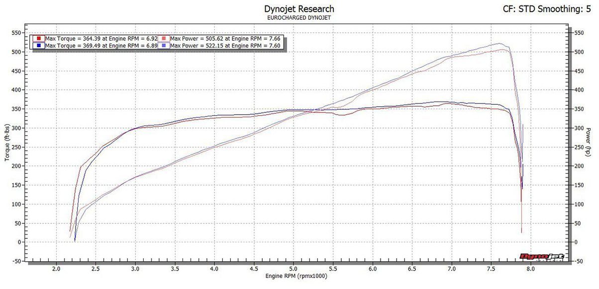 ESS Tuning VT2-595 Intercooled Supercharger Dyno