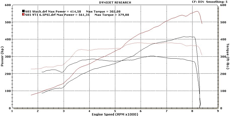 ESS Tuning VT2-660 Supercharger Gen 2 Dyno