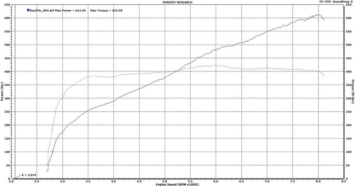 ESS Tuning VT2-675 Supercharger Gen 2 Dyno