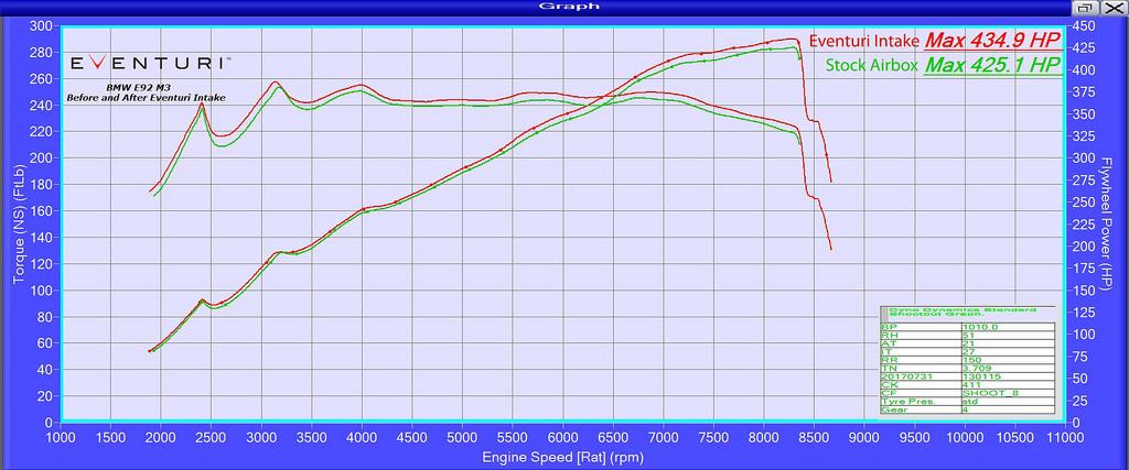 Eventuri EVE-E9X-CF-INT Carbon Fiber Intake BMW E9X E90 E92 E93 M3 2007-2013 DYNO
