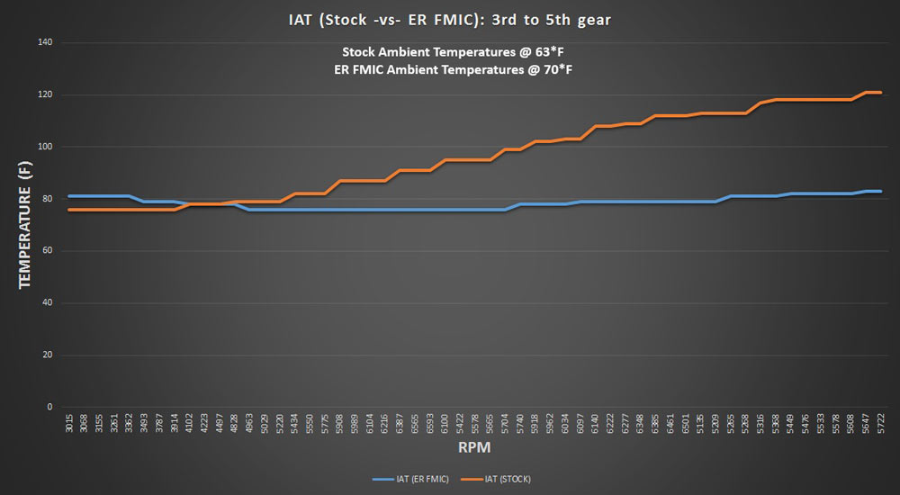 IAT temp comparison on ER FMIC and Stock IC