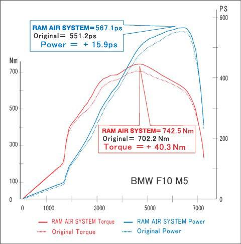 GruppeM BMW F10 Intake Dynomometer