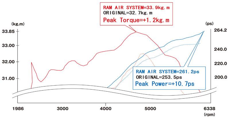 Gruppem Intake Nissan 350Z Z33 Dynomometer