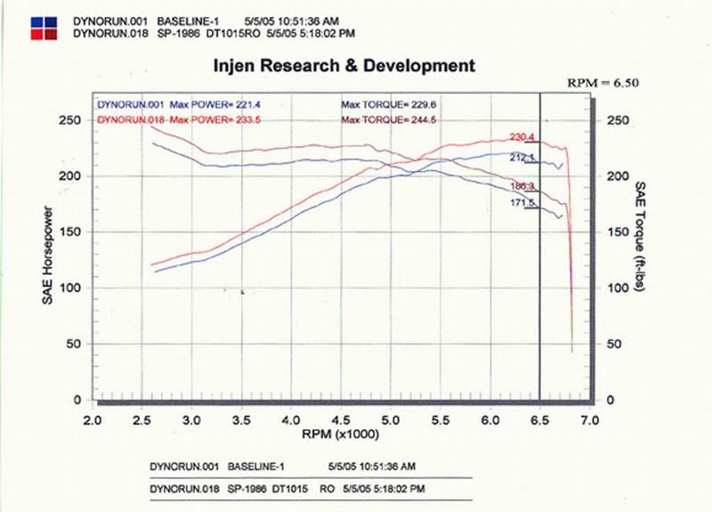 Injen Intake System for Nissan 350Z Dyno Graph