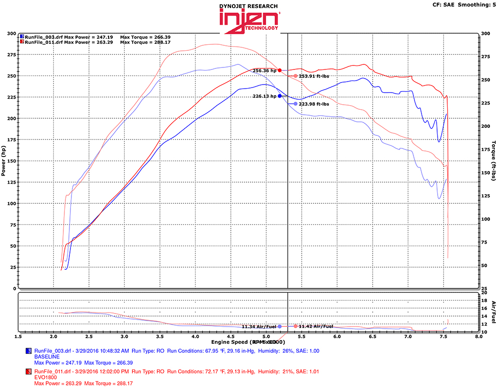 Injen EVO1800 Intake System Dyno Results