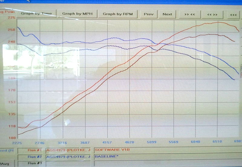 IPF Tuning ECU Tuner for Cadillac CTS 3.6L Dyno Results