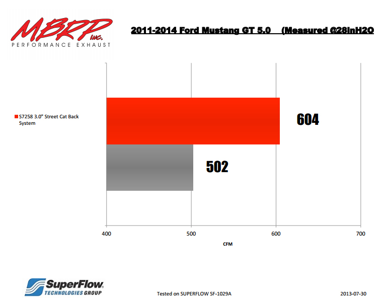 MBRP Cat-Back Exhaust for 2011-14 Ford Mustang GT 3in Tube w 4in Angled Tips Flow