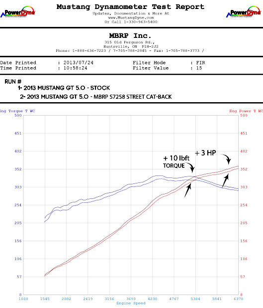 MBRP Cat-Back Exhaust for 2011-14 Ford Mustang GT 3in Tube w 4in Angled Tips Dyno Gains