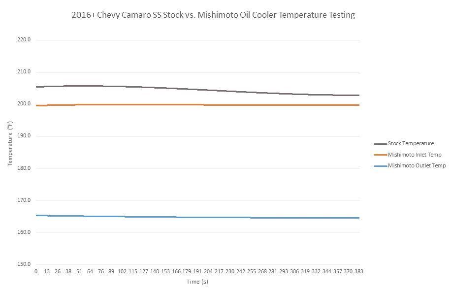 Mishimoto Oil Cooler Temperature Graph
