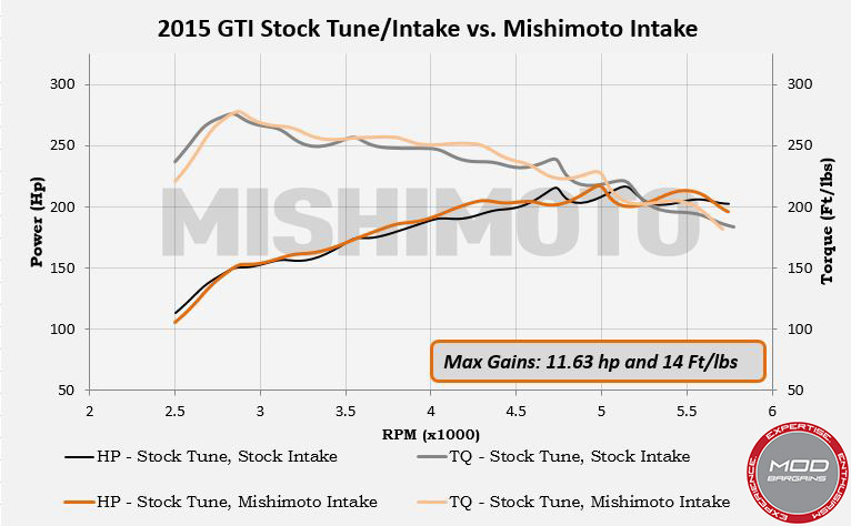 MIshimoto Performance Intake for 2015+VW MK7 (MMAI-MK7-15)