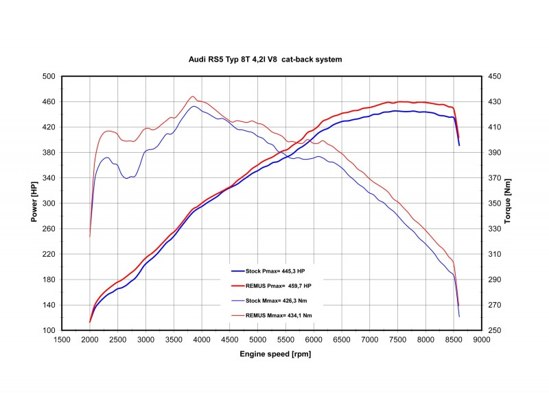 Remus Exhaust for 2010 Audi RS5 Dyno Results