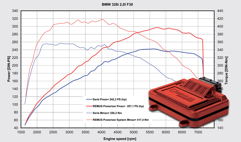 Remus Powerizer Dyno Sheet BMW F30 328i 428i