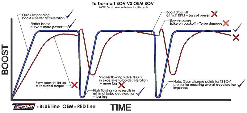 Cobb Accessport V2 >> Turbosmart Kompact Dual Port Blow Off Valve BMW N54 135i ...