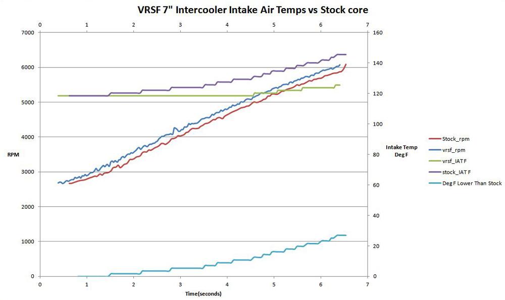 VRSF Intercooler for E90 E92 E82 135i 335i Flow Comparison