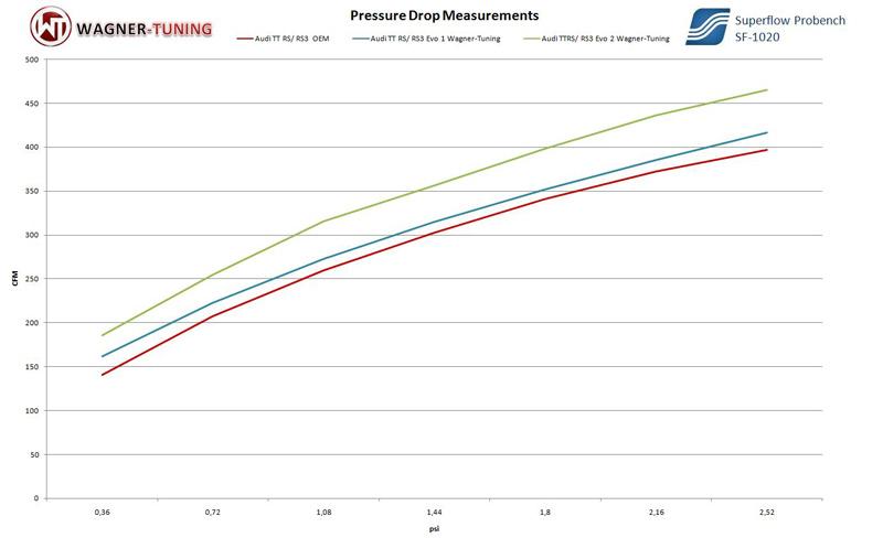 tt rs evo 2 intercooler vs stock flow test results