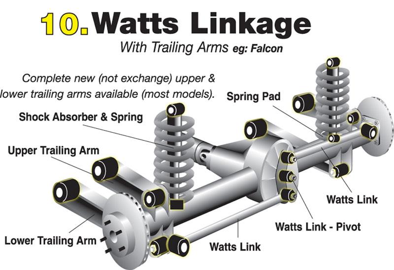 whiteline watts link mustang