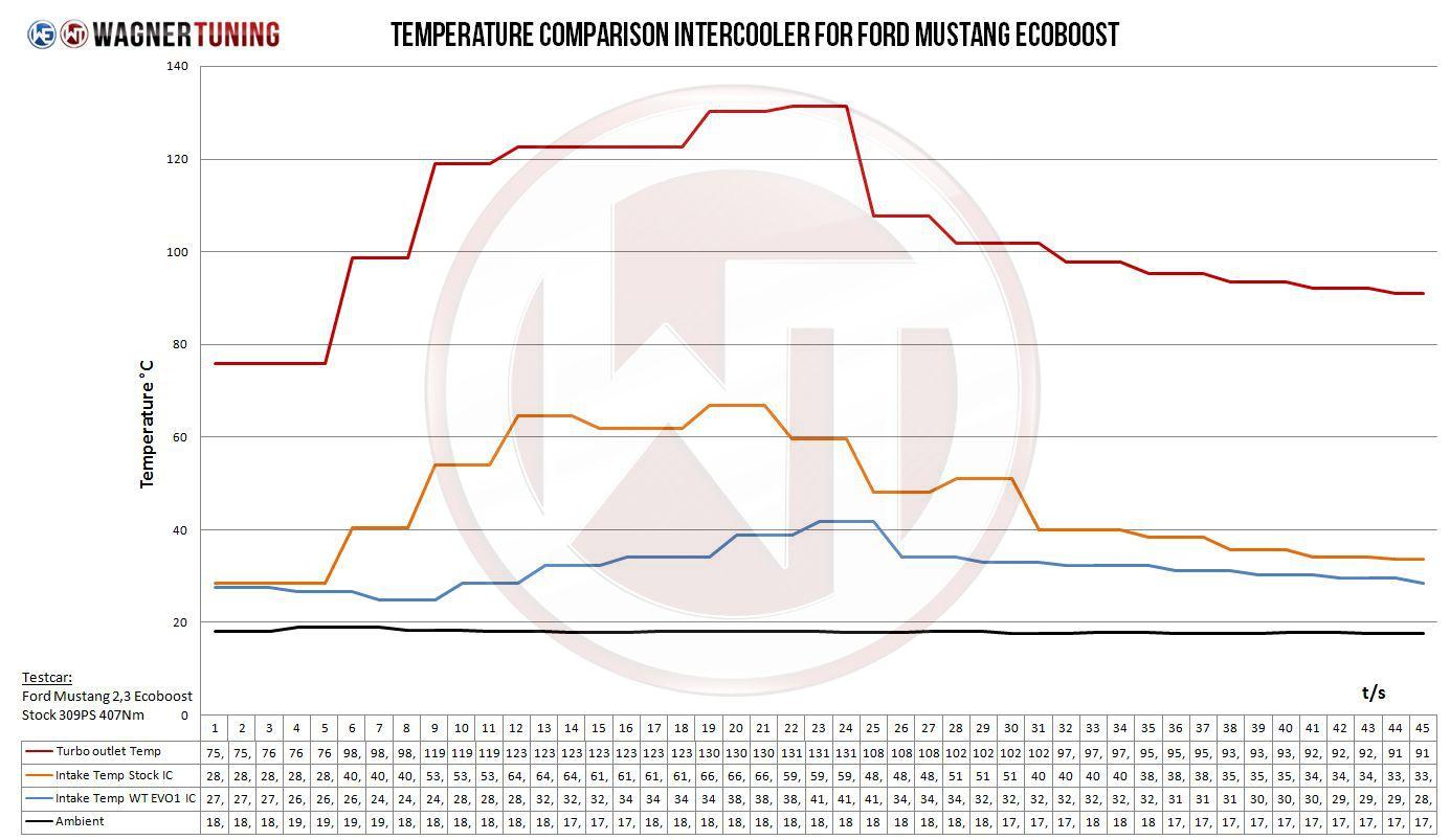 Mustang ecoboost comp intercooler tempurature vs OEM intercooler